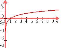 +graph%28+200%2C+160%2C+-1%2C+10%2C+-8%2C+5%2C+ln%28+x+%29+%29+